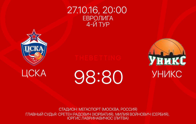 Результат матча ЦСКА - УНИКС