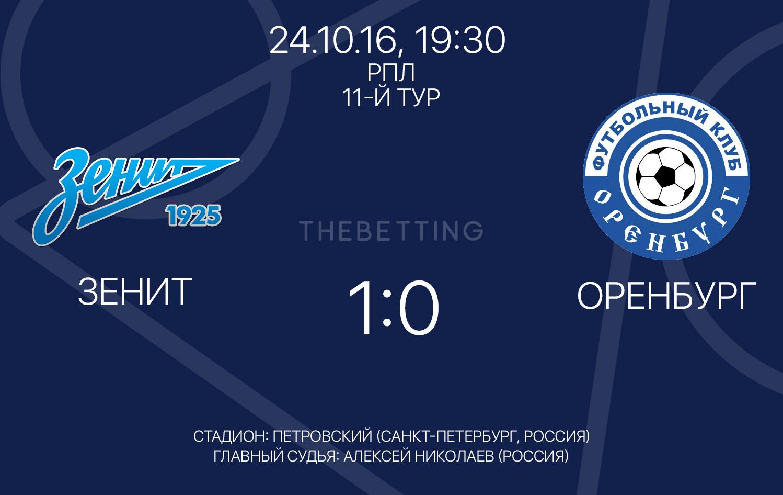 Результат матча Зенит - Оренбург