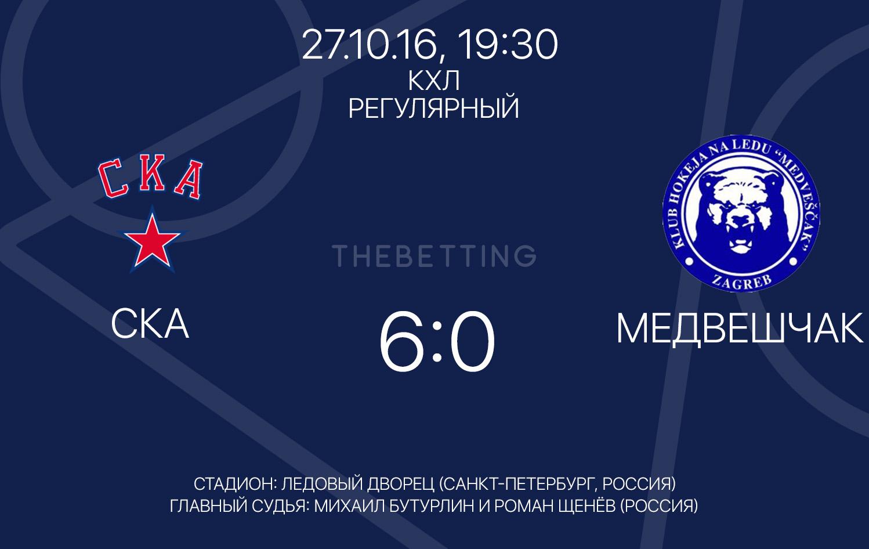Результаты матча СКА - Медвешчак КХЛ