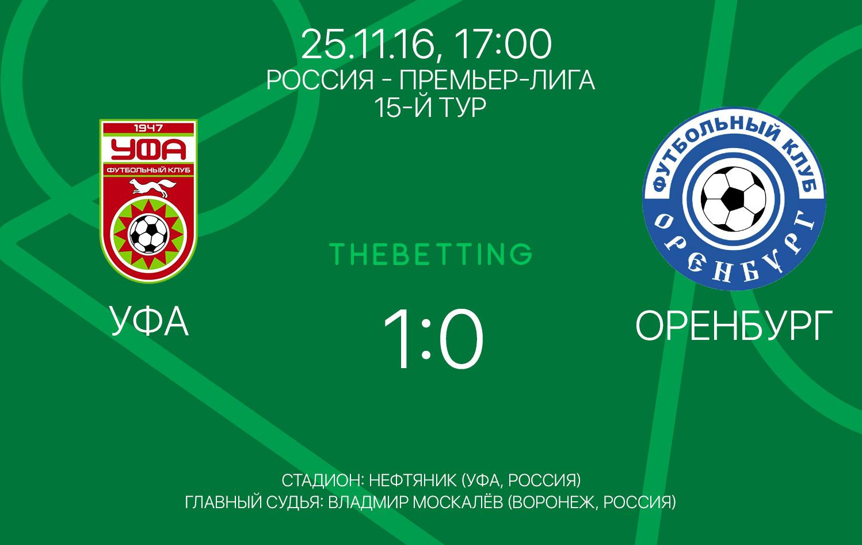 Обзор матча Уфа - Оренбург 25 ноября 2016