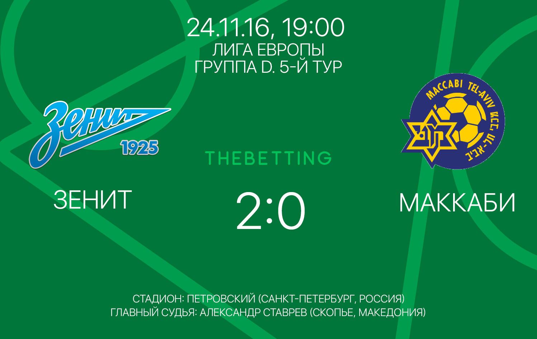 Зенит - Маккаби обзор матча 24 ноября 2016