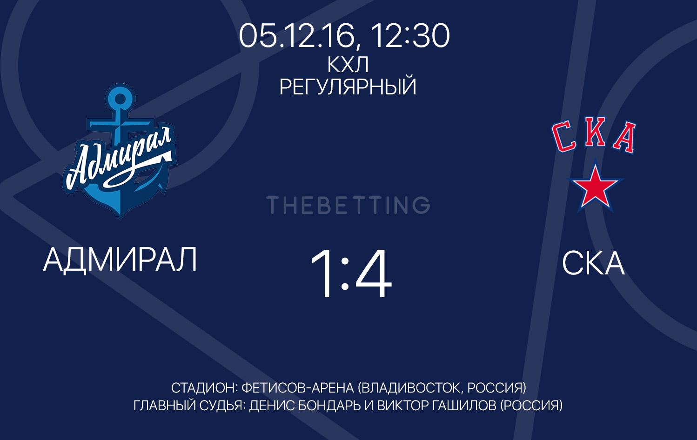 Обзор матча Адмирал - СКА, 05 декабря 2016