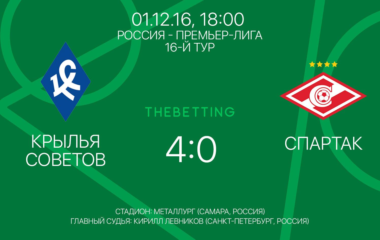 Обзор матча Крылья Советов - Спартак 01 декабря 2016