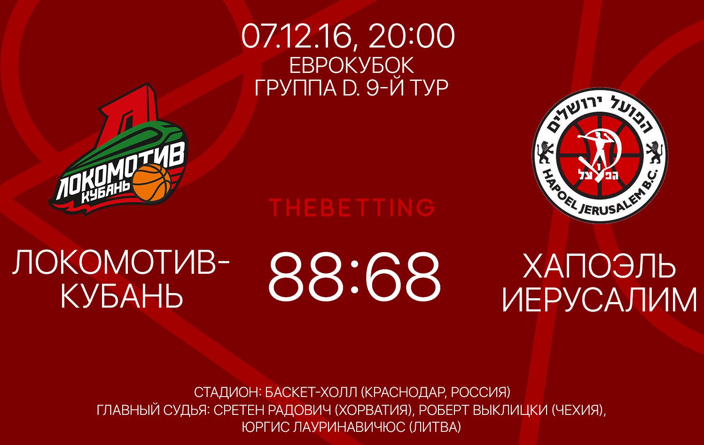 Обзор матча Локомотив - Хапоэль, 07 декабря 2016