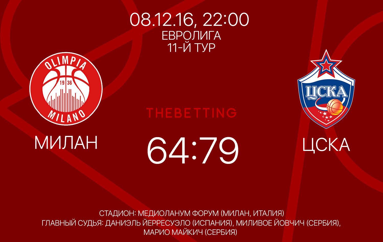 Обзор матча Милан - ЦСКА 08 декабря 2016