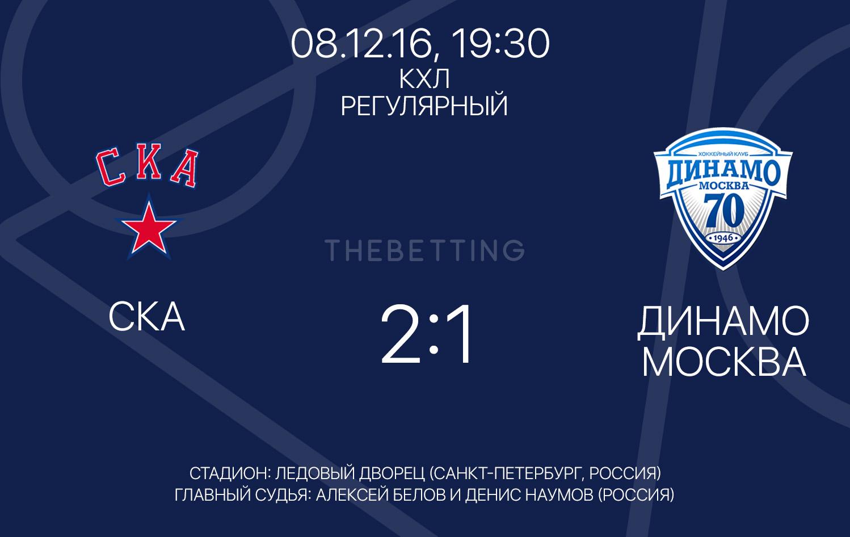 Обзор матча СКА - Динамо М 08 декабря 2016