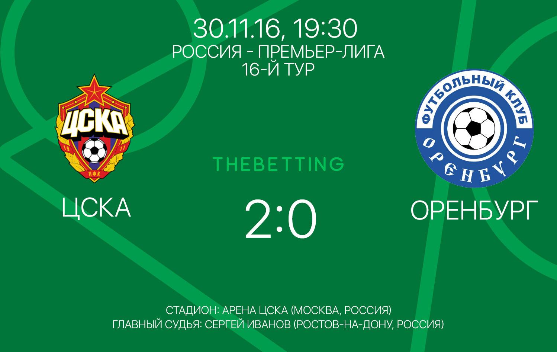Обзор матча ЦСКА - Оренбург 30 ноября 2016