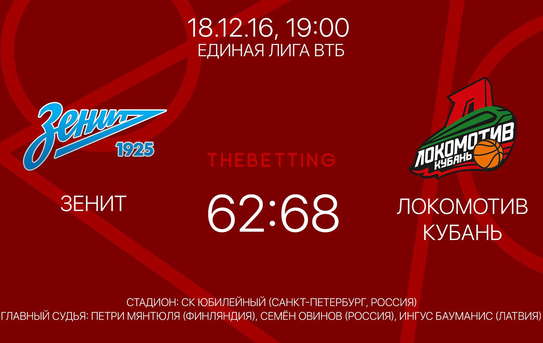 Обзор матча Зенит - Локомотив-Кубань 18 декабря 2016