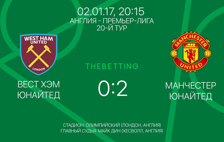 Обзор матча Вест Хэм Юнайтед - Манчестер Юнайтед 02 января 2017
