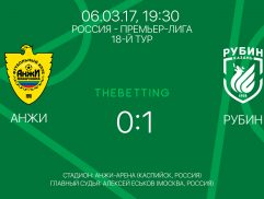 Обзор матча Анжи - Рубин 06 марта 2017