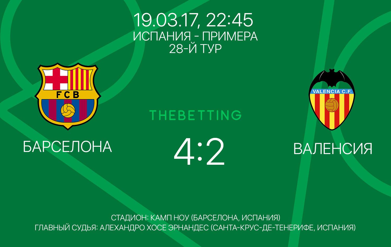 Обзор матча Барселона - Валенсия 19 марта 2017