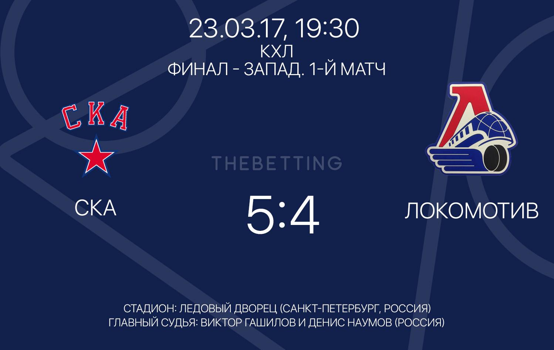 Обзор матча СКА - Локомотив 23 марта 2017