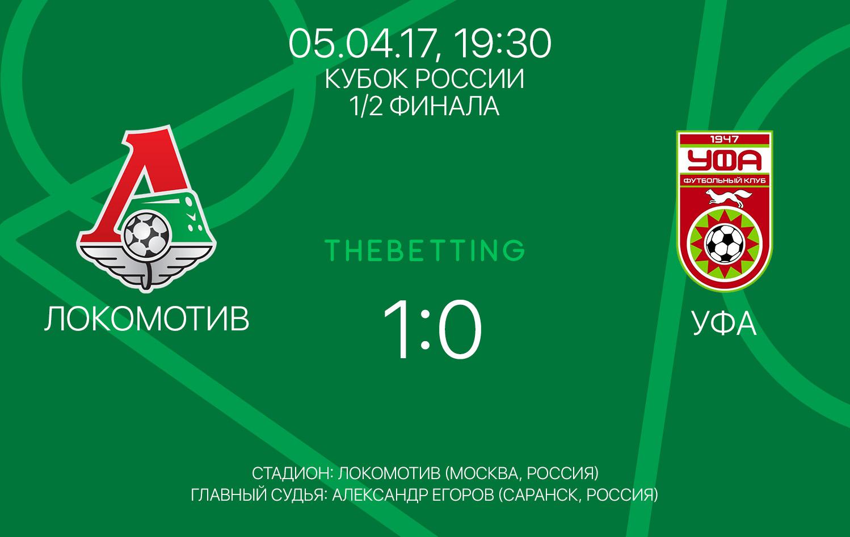 Обзор матча Локомотив - Уфа 05 апреля 2017