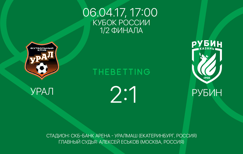 Обзор матча Урал - Рубин 06 апреля 2017